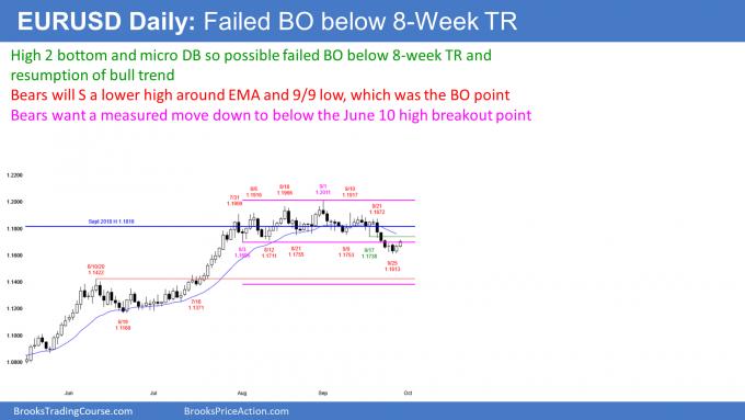EURUSD Forex pullback from breakout or bull trend reversal