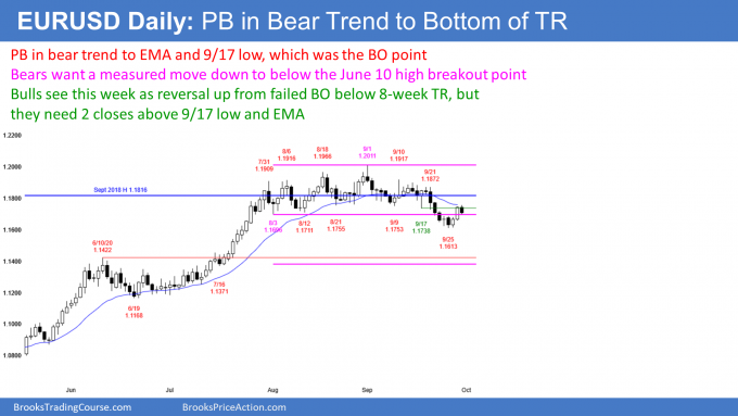 EURUSD Forex pullback to breakout point in bear trend