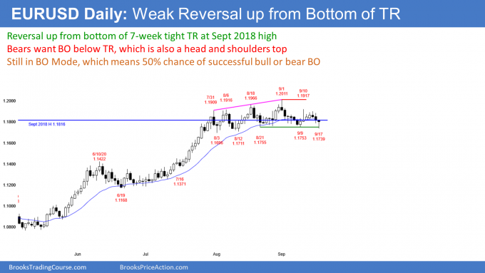 EURUSD Forex reversal up from breakout below head and shoulders top
