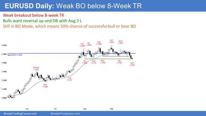 EURUSD Forex weak breakout below 8 week trading range