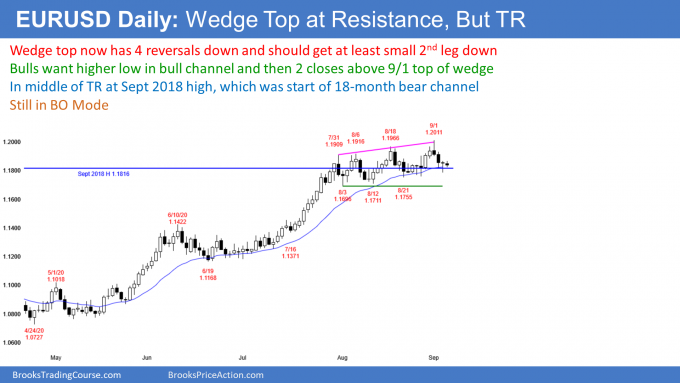 EURUSD Forex wedge top and trading range