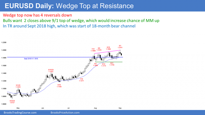 EURUSD Forex wedge top at resistance