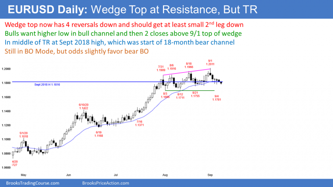 EURUSD Forex wedge top on daily and weekly charts but no breakout yet