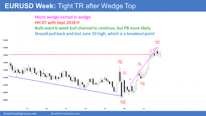 EURUSD Forex weekly candlestick chart has nested wedge top and double top
