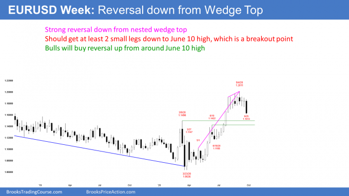 Bond futures weekly candlestick chart in triangle apex