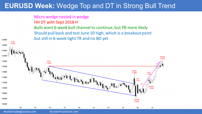 EURUSD Forex weekly candlestick chart with nested wedge top
