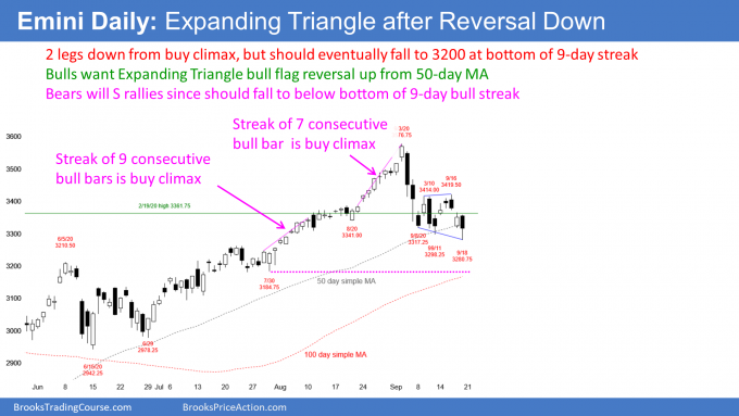 Emini S&P500 futures daily candlestick chart has expanding triangle after climactic reversal down