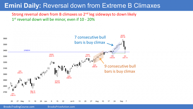 S&P500 Emini futures daily candlestick chart has strong reversal down from buy climax