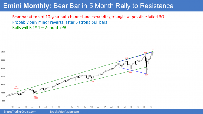 S&P500 Emini futures monthly chart bear bar at top of bull channel