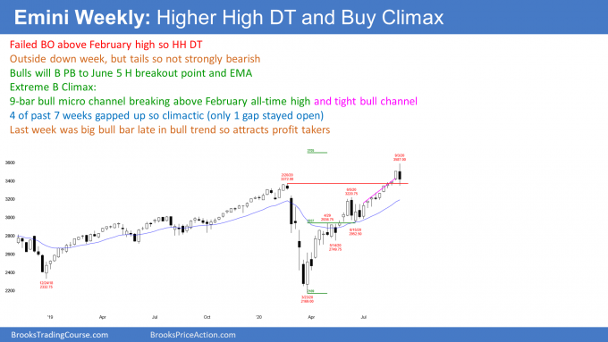 Emini S&P500 futures weekly candlestick chart has higher high double top in buy climax