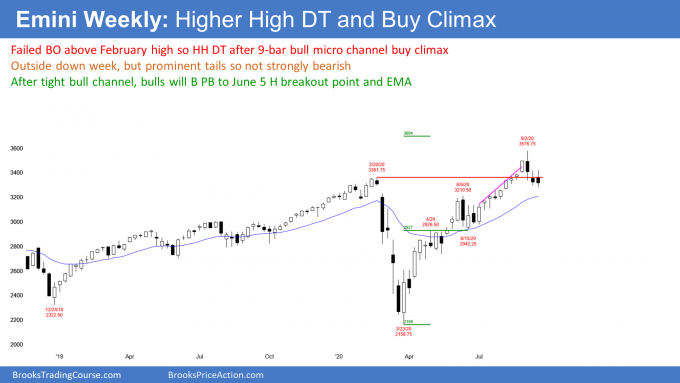 Emini S&P500 futures weekly candlestick chart has outside down reversal from breakout above February high