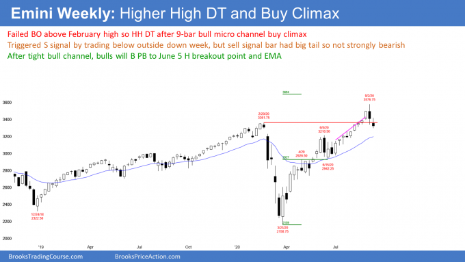Emini S&P500 futures weekly candlestick chart with outside down sell signal bar after buy climax