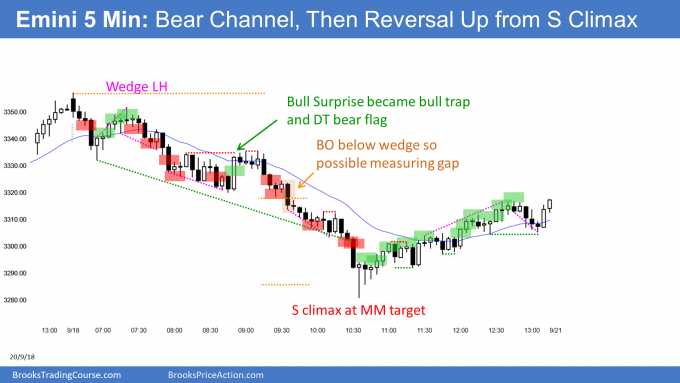Emini bear trend and sell climax then trend reversal up