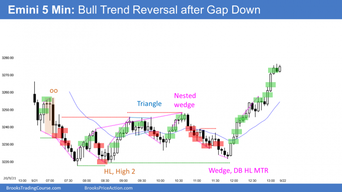 Emini gap down and then bull trend reversal