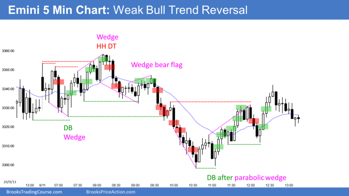 Emini sell climax and weak bull trend reversal