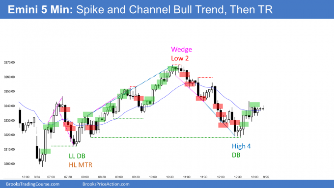 Emini spike and channel bull trend at 3200