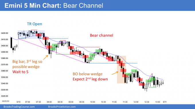 Emini trading range open and then bear channel