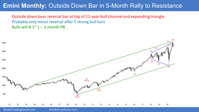 S&P500 Emini futures monthly candlestick chart has outside down bar after expanding triangle
