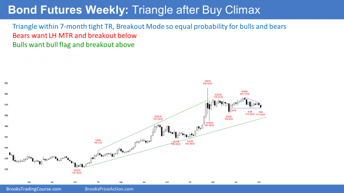 Bond futures monthly candlestick chart in triangle after buy climax