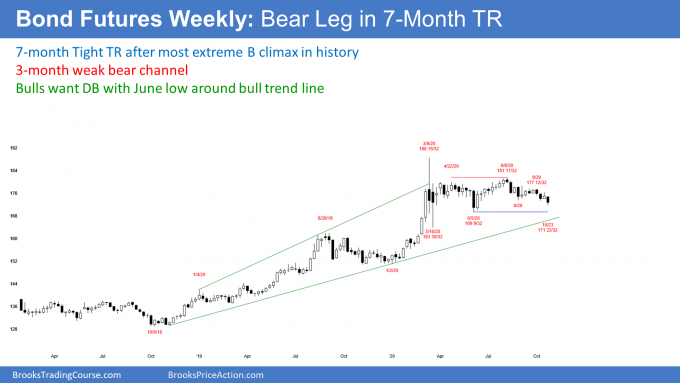 Bond futures weekly candlestick chart has 3 month bear leg in trading range