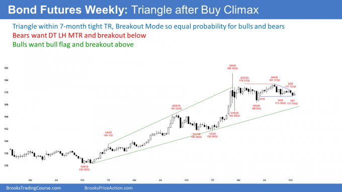 Bond futures weekly candlestick chart has triangle so breakout mode