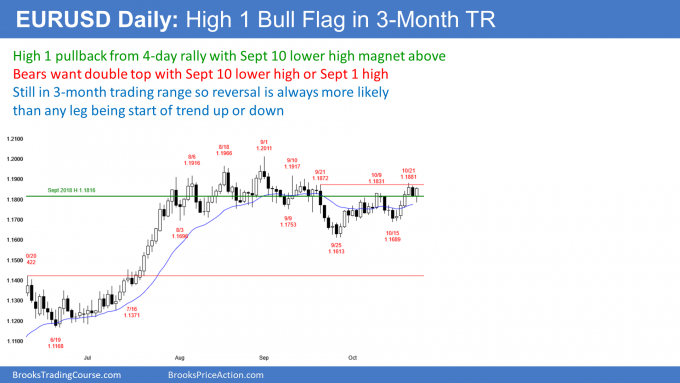 EURUSD Forex High 1 bull flag but possible double top