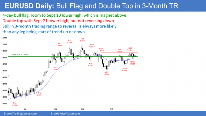 EURUSD Forex bull flag but in trading range