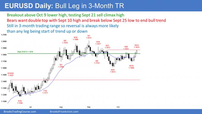 EURUSD Forex bull leg in trading range