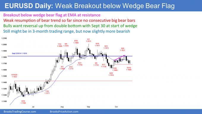 EURUSD Forex double bottom bull flag and wedge bear flag