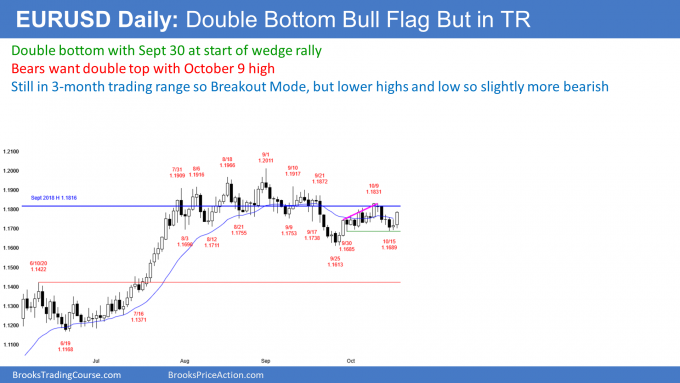 EURUSD Forex double bottom bull flag but in trading range and bear channel
