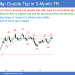 EURUSD Forex double top and Low 2 top
