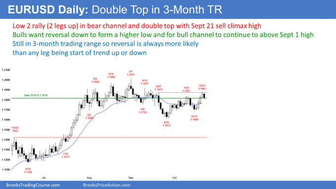 EURUSD daily chart double top in 3-month Trading Range