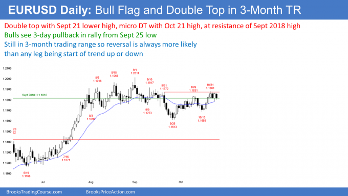 EURUSD Forex double top and micro double top but also bull flag in trading range