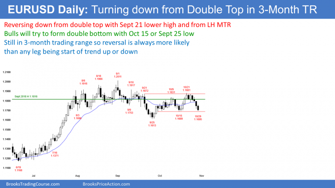 EURUSD Forex double top and possible double bottom un trading range