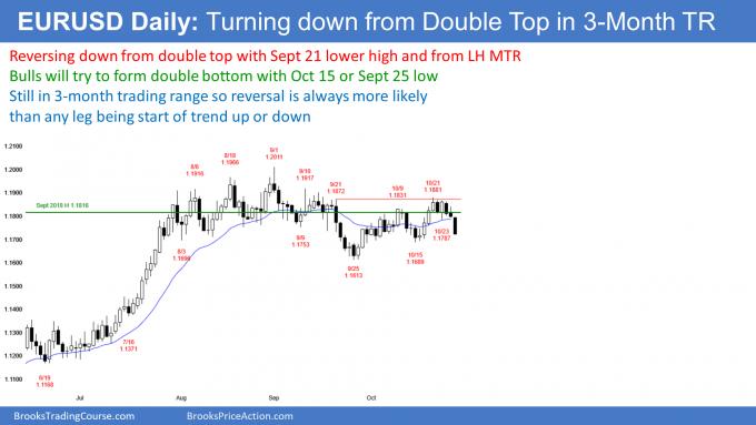 EURUSD Forex double top bear flag and major trend reversal