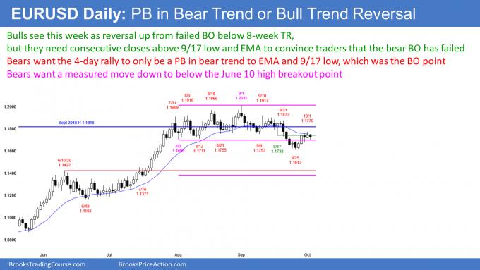 EURUSD Forex failed bear trend reversal or bear flag
