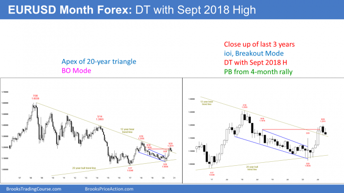EURUSD Forex monthly candlestick chart has ioi breakout mode and double top
