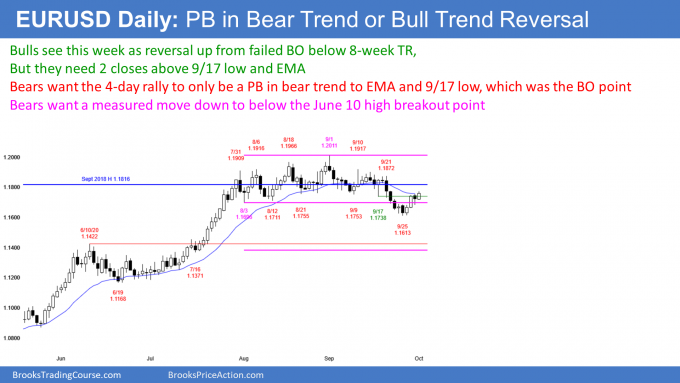 EURUSD Forex pullback in bear trend or reversal up into bull trend
