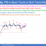 EURUSD Forex Small Pullback Bull Trend and Bear Channel