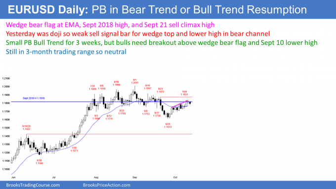 EURUSD Forex small pullback bull trend and wedge bear flag in bear channel