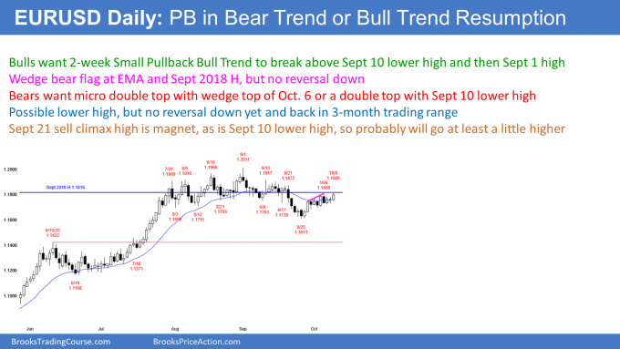 EURUSD Forex small pullback bull trend but might form lower high
