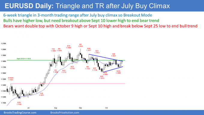 EURUSD Forex triangle after July buy climax