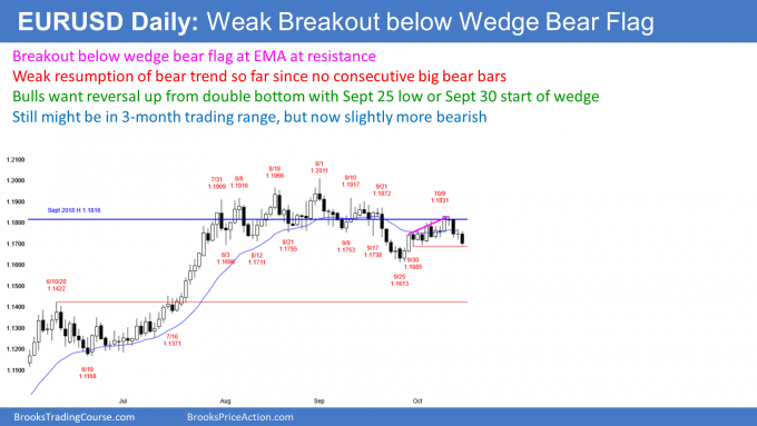 EURUSD Forex weak breakout below wedge bear flag