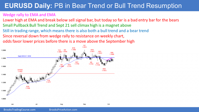 EURUSD Forex wedge bear flag but small pullback bull trend