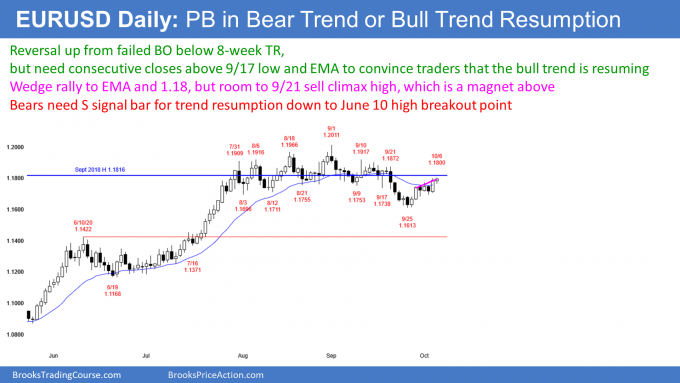 EURUSD Forex wedge rally or small pullback bull trend