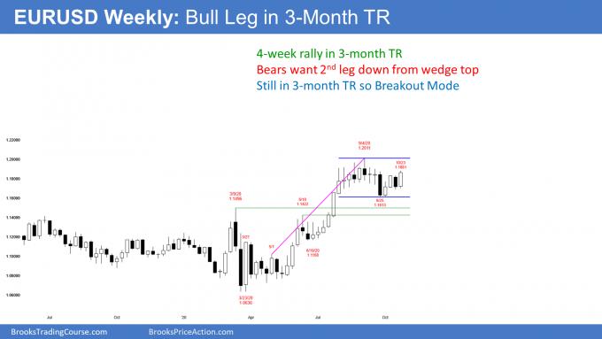 EURUSD Forex weekly candlestick chart has bull leg in trading range