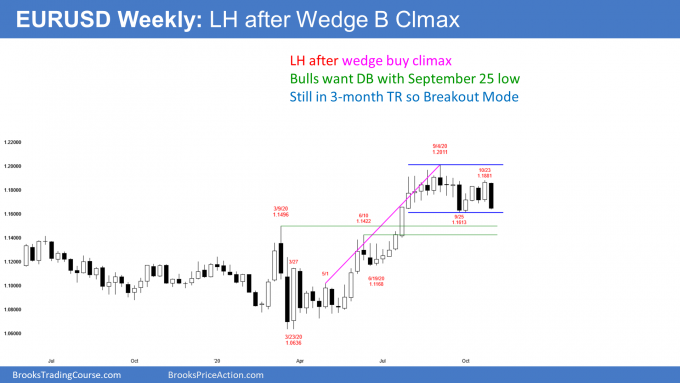 EURUSD Forex weekly candlestick chart has lower high after wedge buy climax