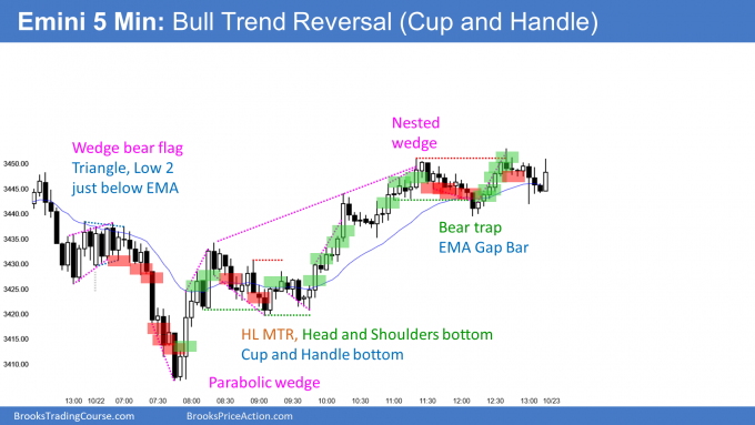 Emini Low 2 bear flag then cup and handle and head and shoulders bottom