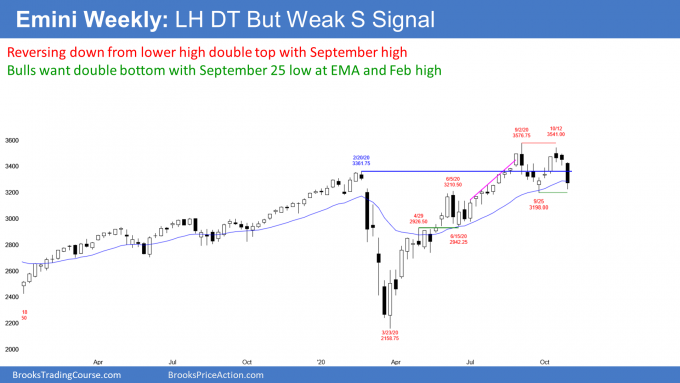 Emini S&P futures weekly candlestick chart has lower high double top