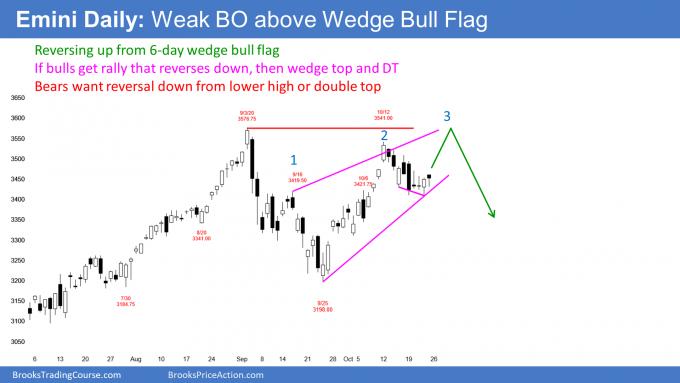 Emini S&P500 futures daily candlestick chart wedge bull flag reversal